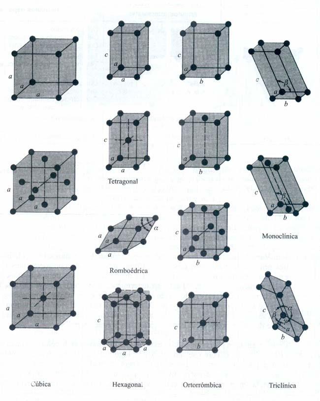 Estructura De Los Solidos